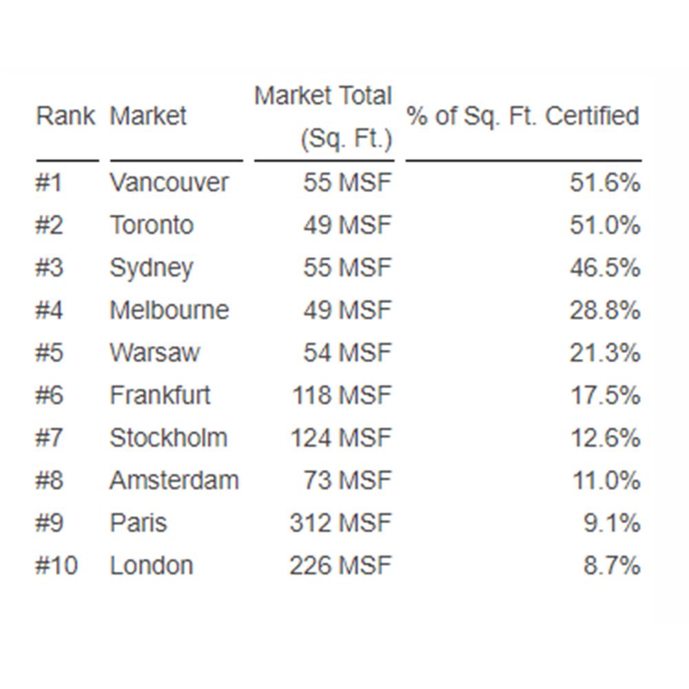 Top 10 Cities Certified Green