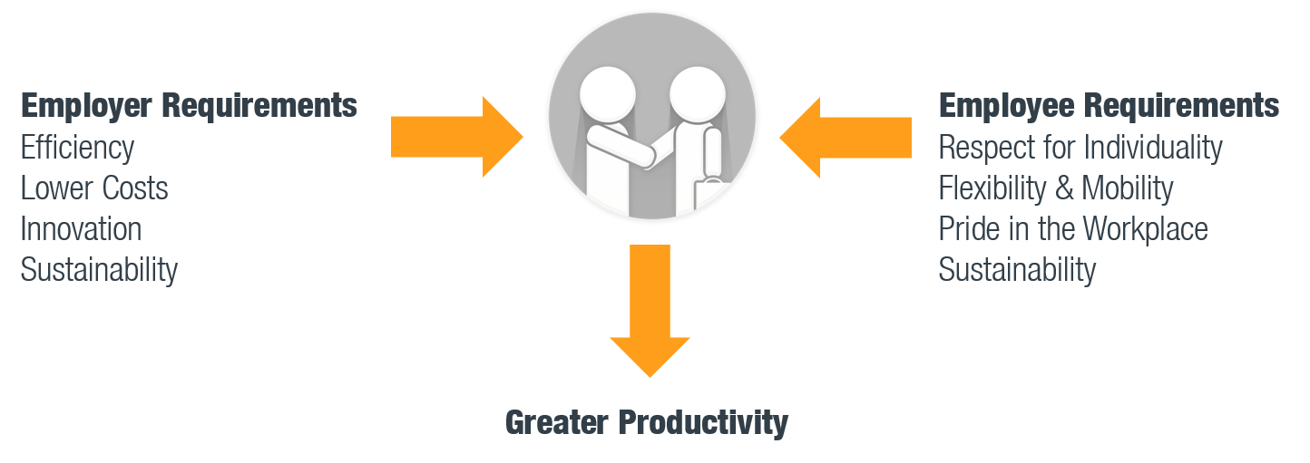 Greater Productivity