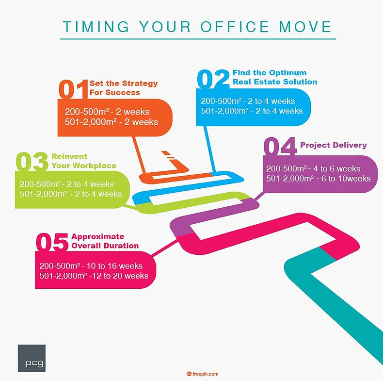 Timing Your Office Move Infographic