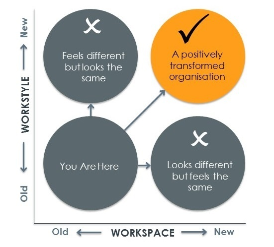 Workspace vs Workstyle Graphical Representation